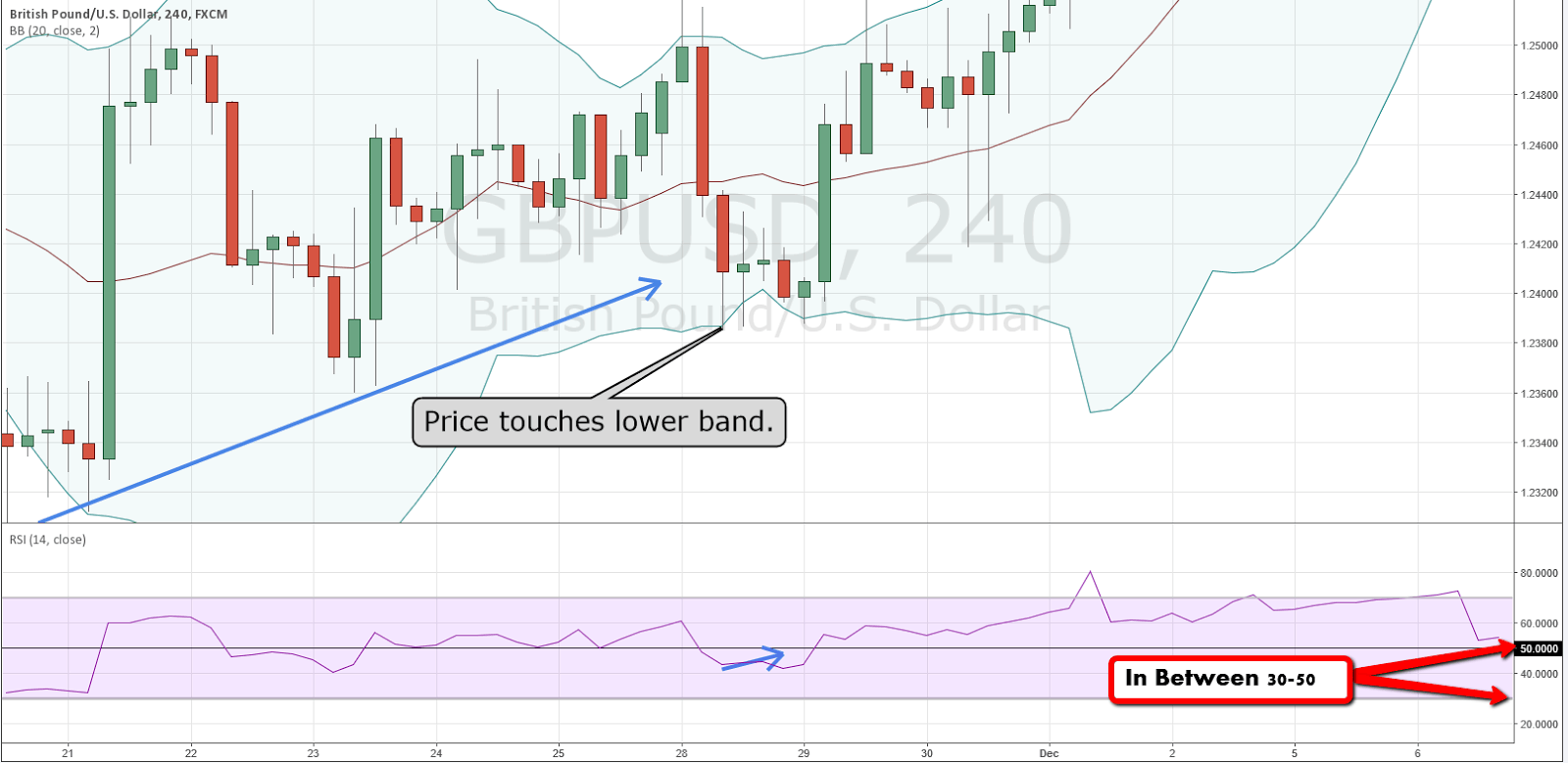 Trading bollinger bands and rsi