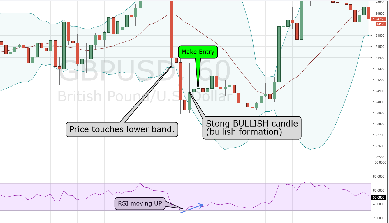 Bollinger band trading strategies that work