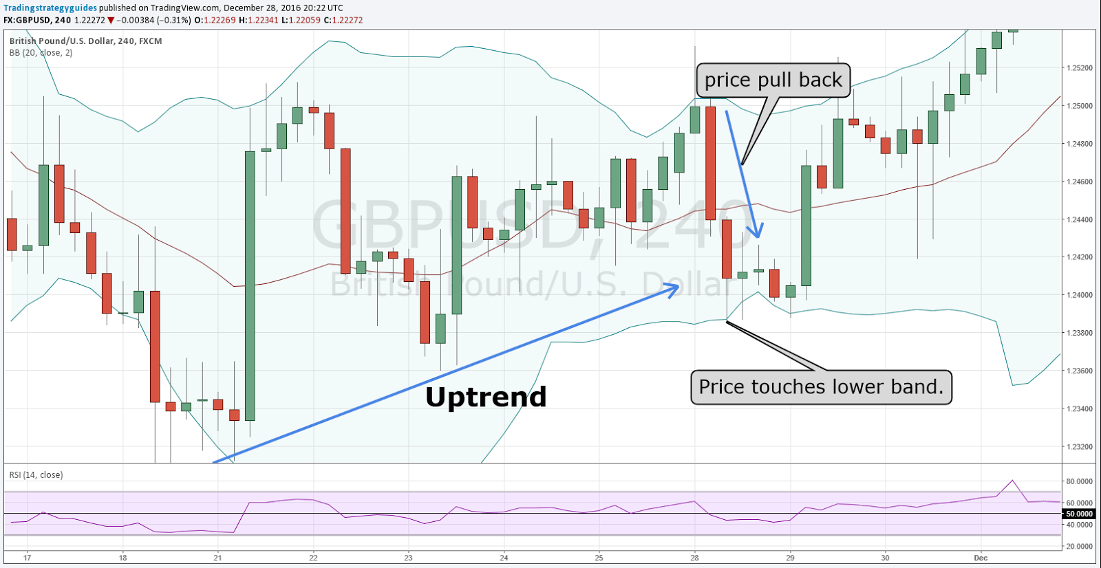 Bollinger bands of rsi