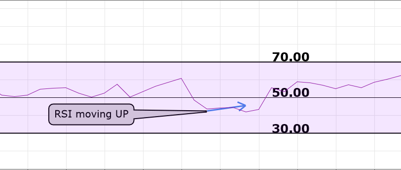 rsi-moving-up