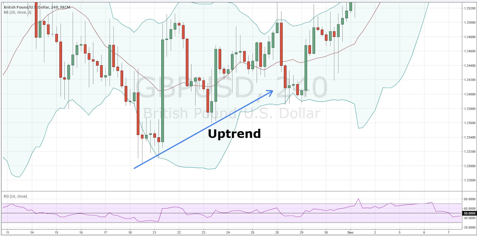 how to use rsi indicator with bollinger bands
