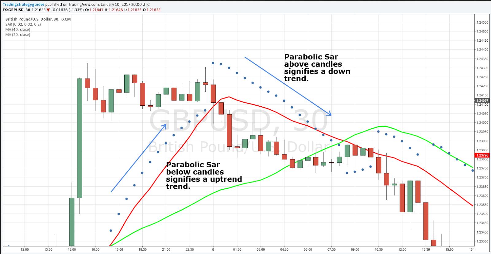 How to trade parabolic sar forex