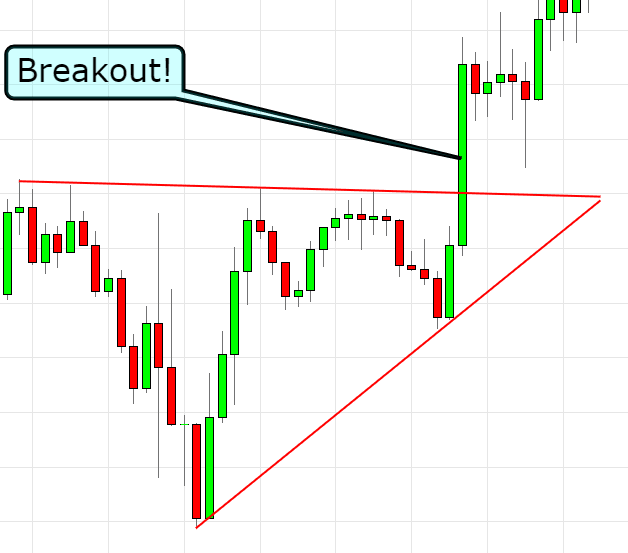 indicator to confirm breakout