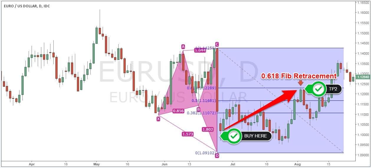 Harmonic trading forex strategy