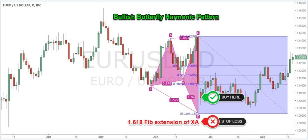 Harmonic patterns and trading strategies