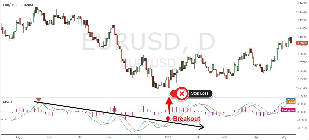 Trend following indicators forex