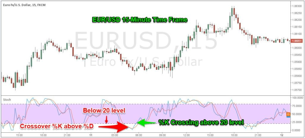 stochastic trading signals