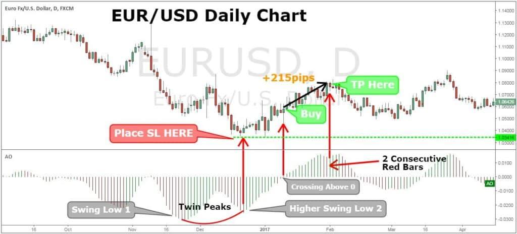 Awesome indicator trading system