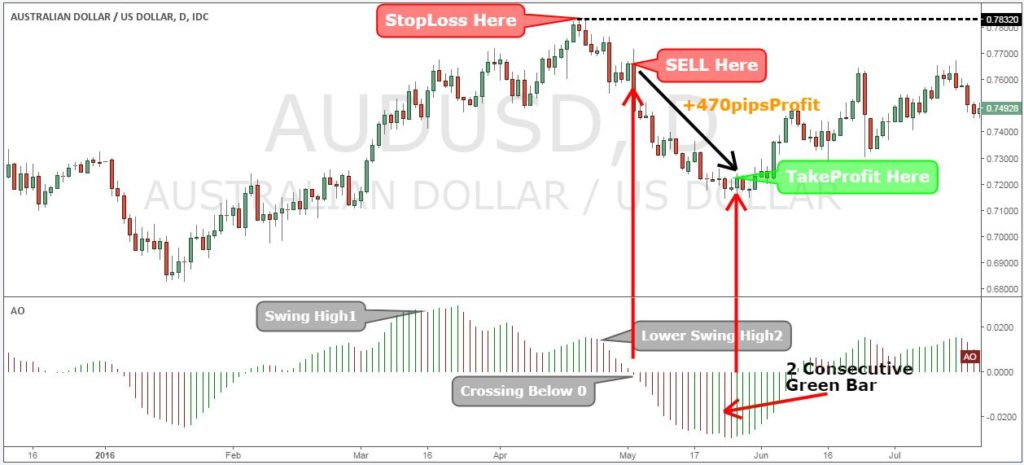 Awesome indicator strategy