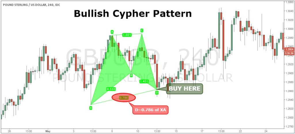 how to trade cypher pattern