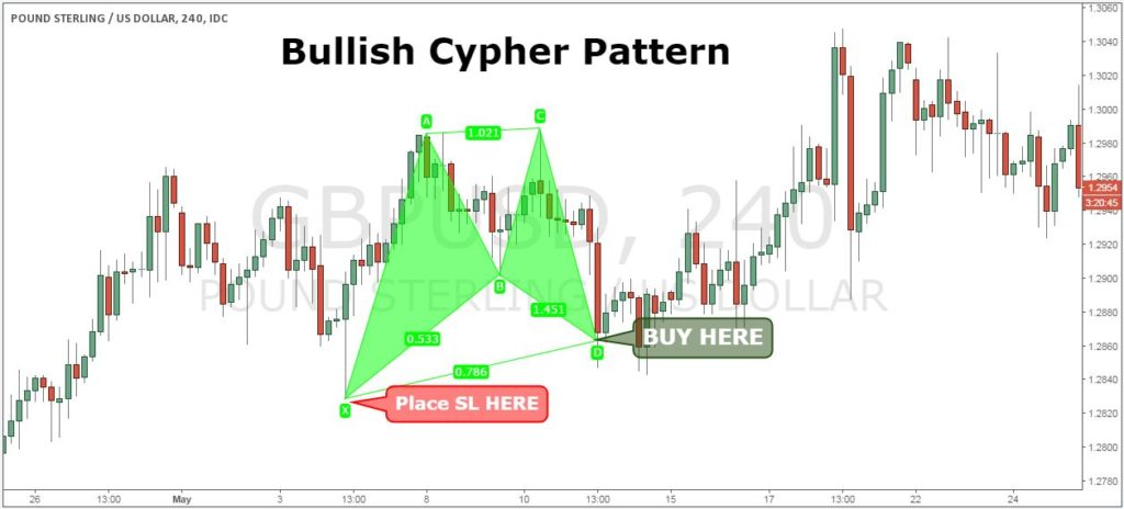 cypher pattern success rate