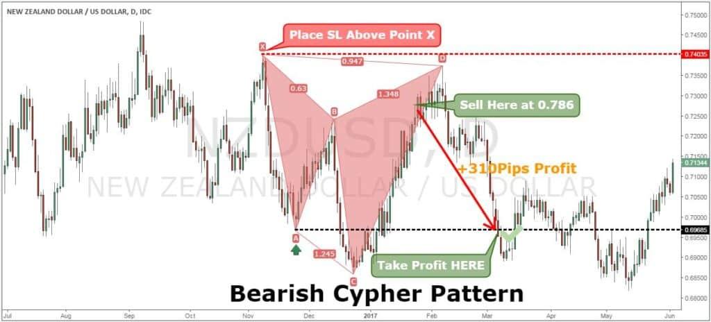Cypher pattern forex
