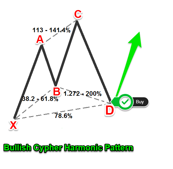 Cypher pattern forex mt4