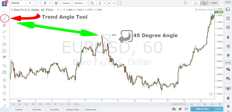 Gann swing trading strategy