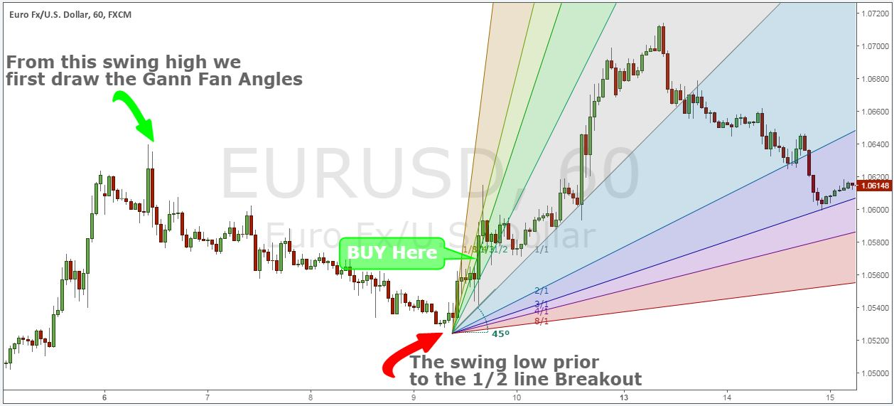 Gann trading strategy