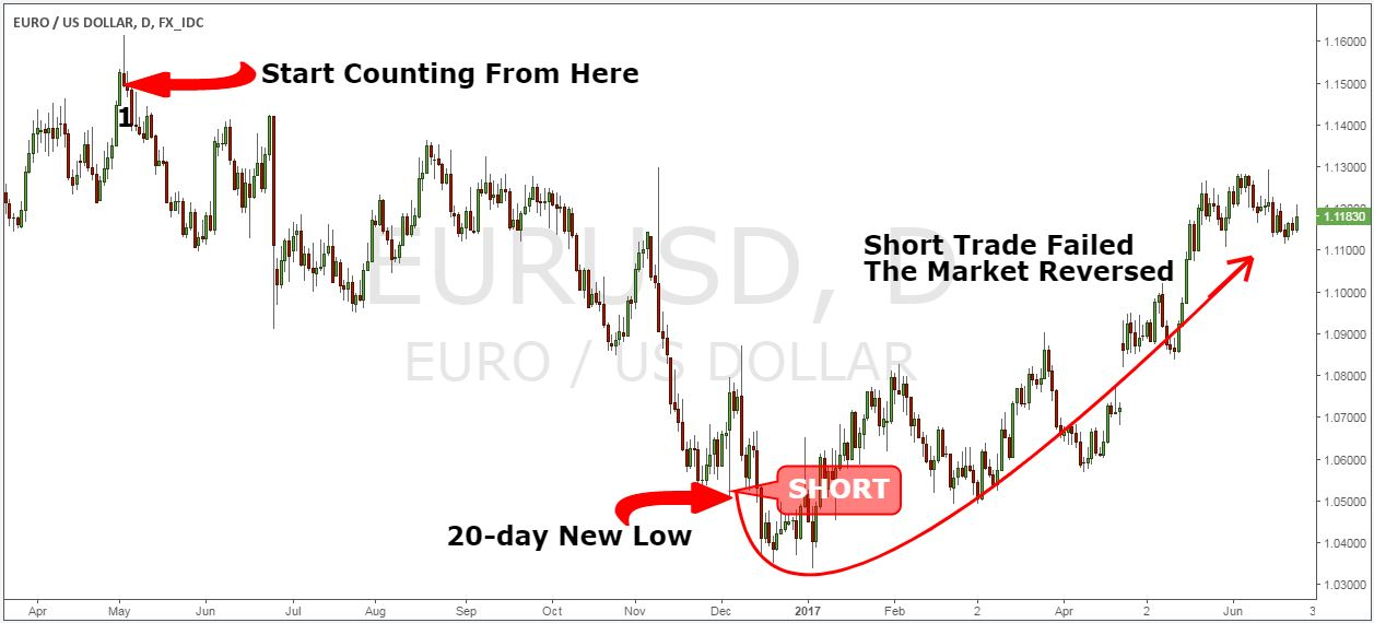 Short term trading strategies that work rar