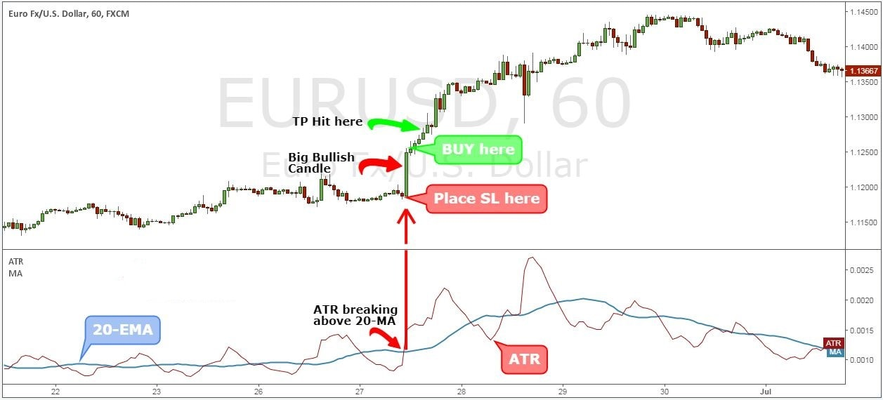 Best forex stop loss strategy