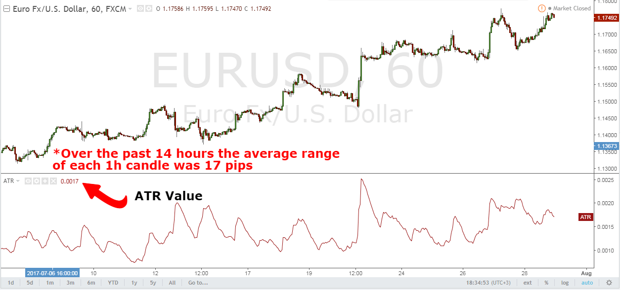 Forex daily average true range
