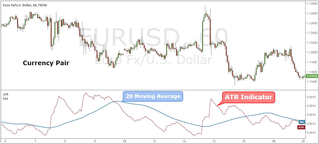 Average true range forex pairs