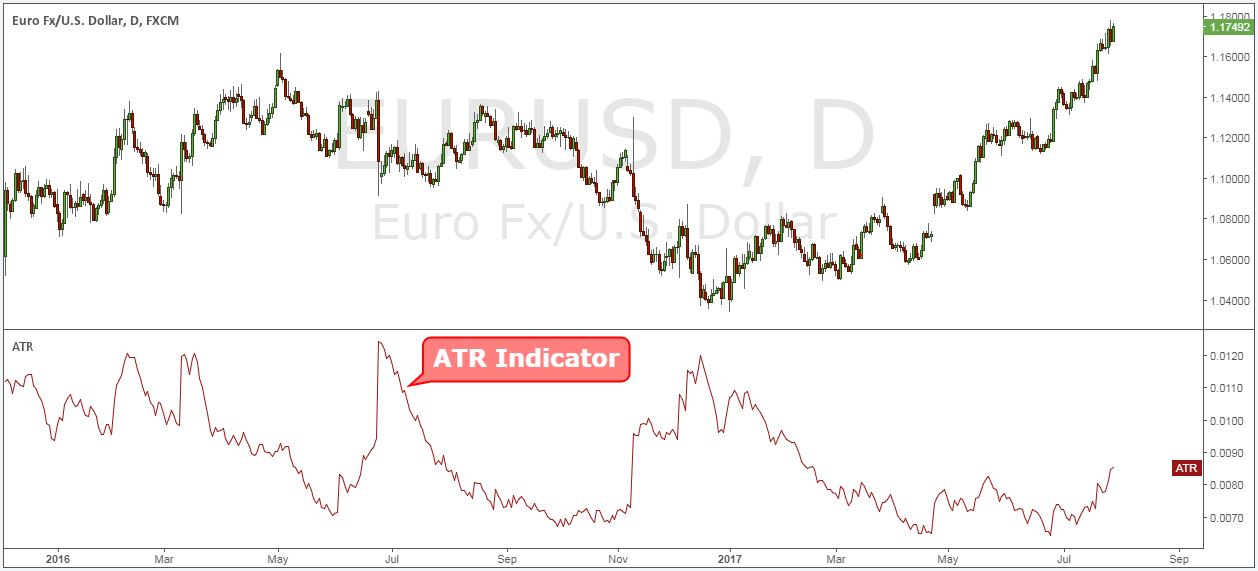 What is atr indicator forex