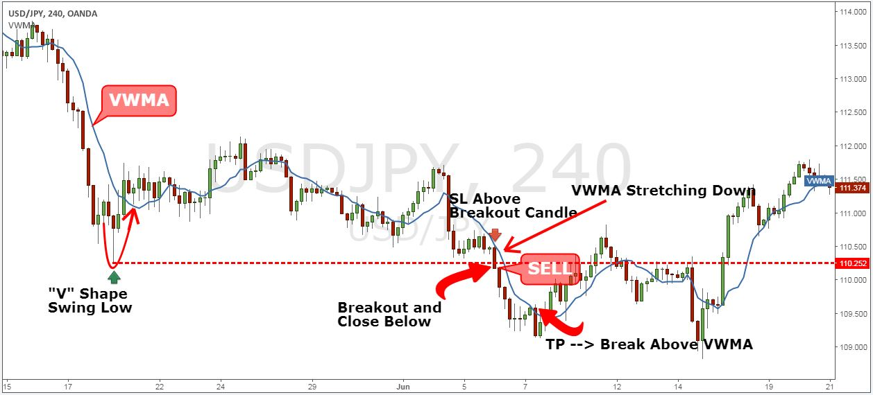 Breakout trading strategies