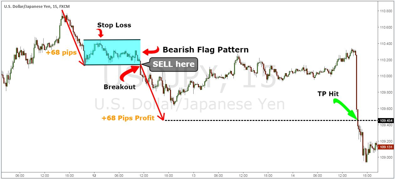 Bearish Flag Pattern