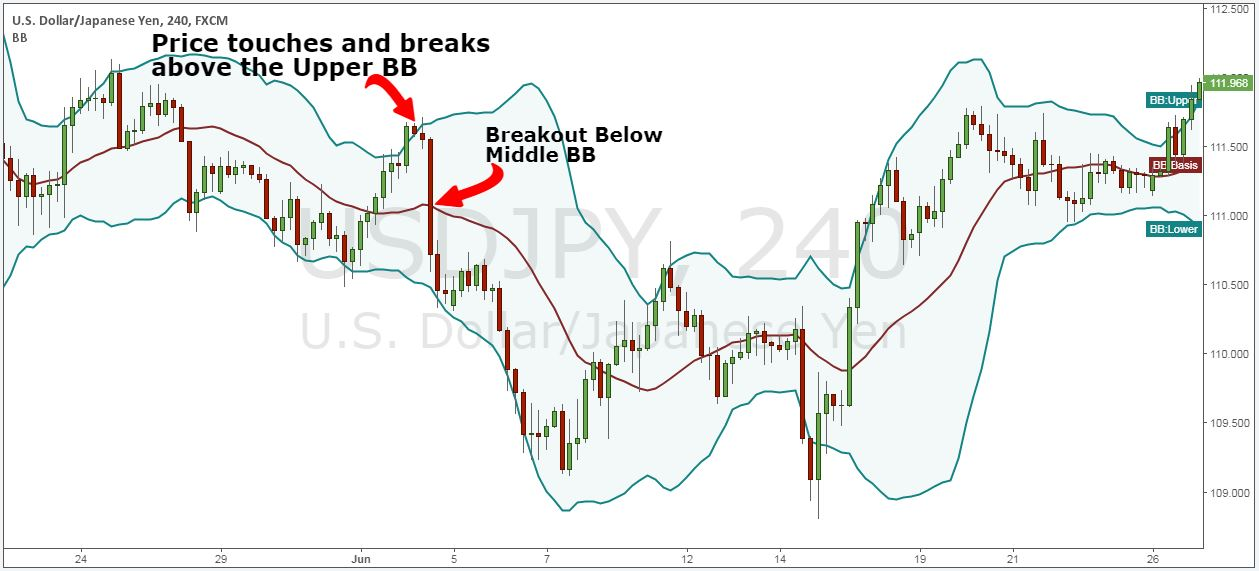 Bollinger bands shift