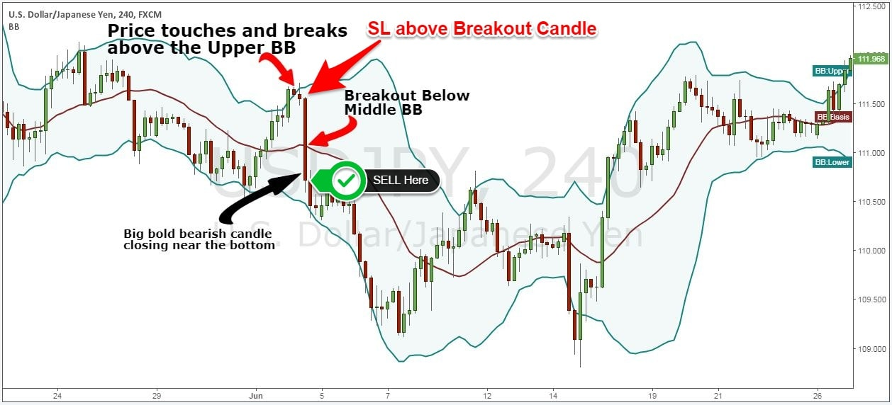 Swing trade forex strategy