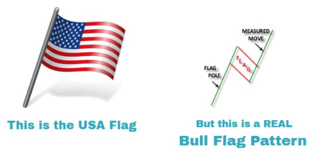 bullish flag pattern