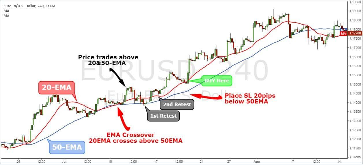 exponential moving average indicator