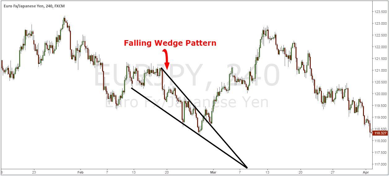 Forex falling wedge pattern