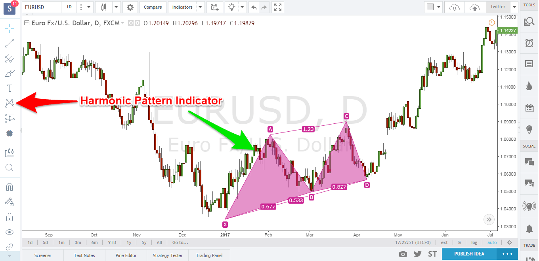 Harmonic trading patterns and indicators