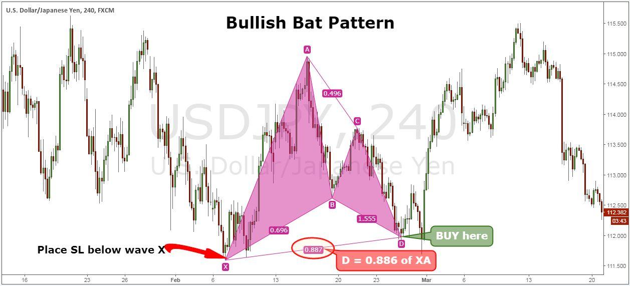 Trading Strategy For Usd Jpy Bat Pattern Indicator – InfoIsla