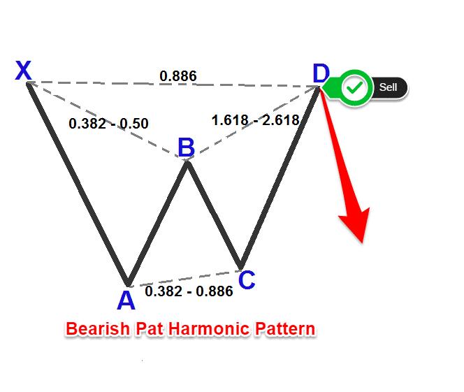 bat pattern forex rules