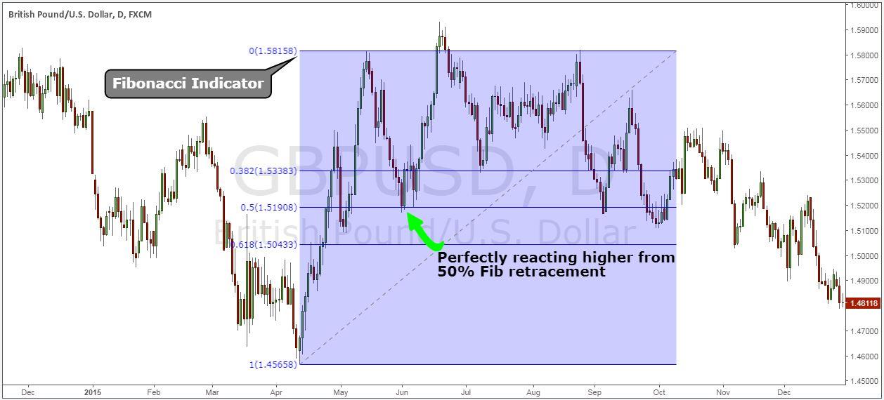 forex pullback indicator