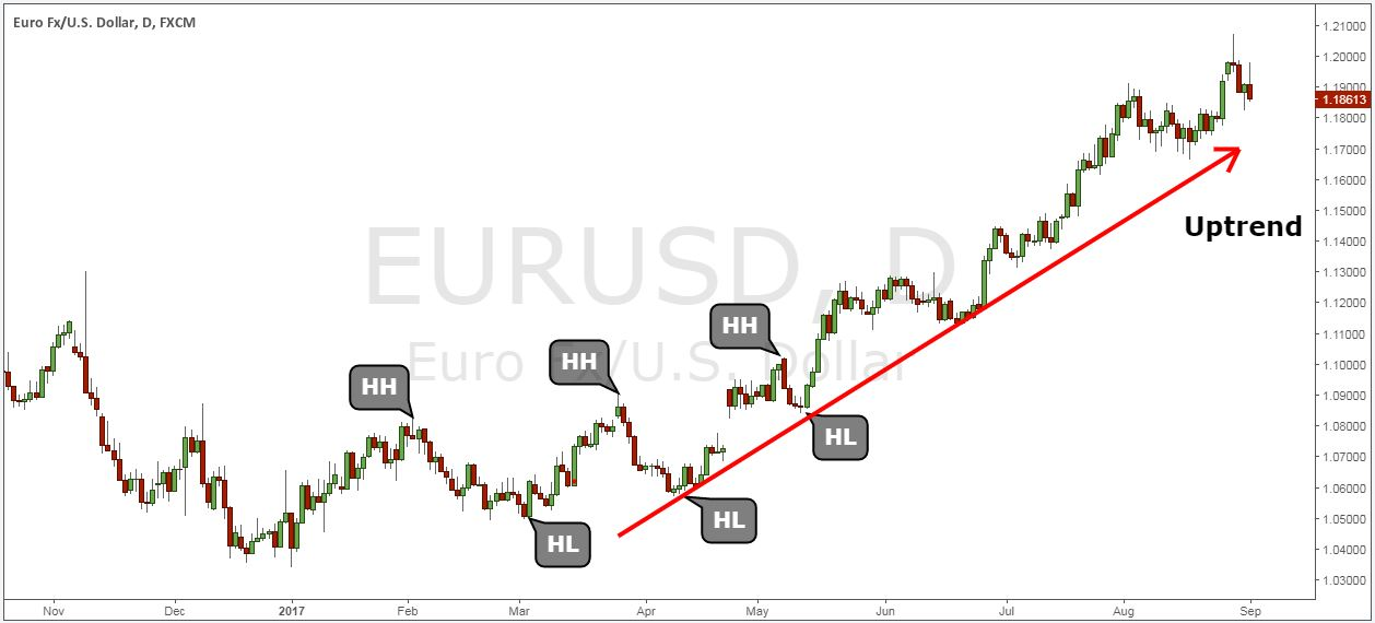 trading pullbacks in trends