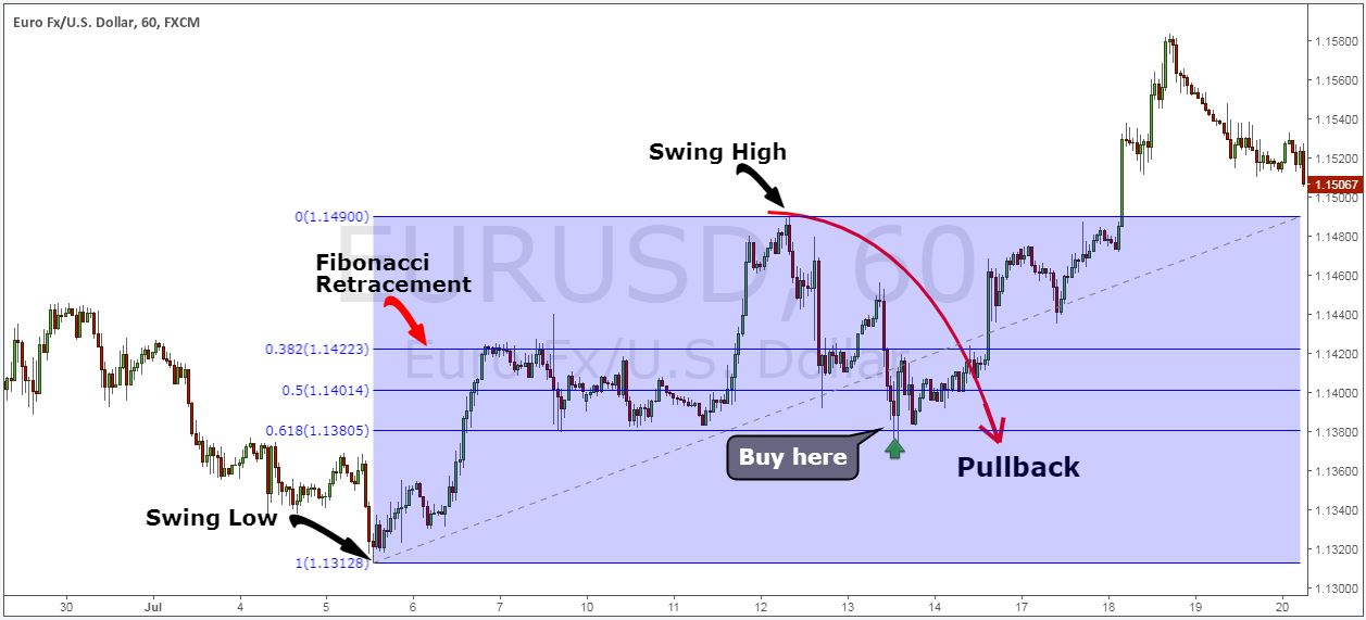 Trading pullbacks forex