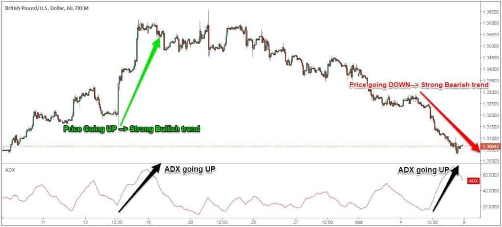 Adx forex strategy
