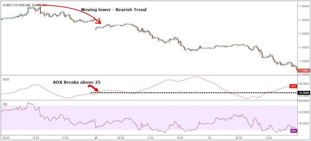Rsi adx strategy