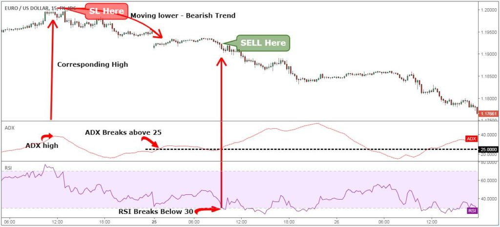 adx setting for 5 minute chart