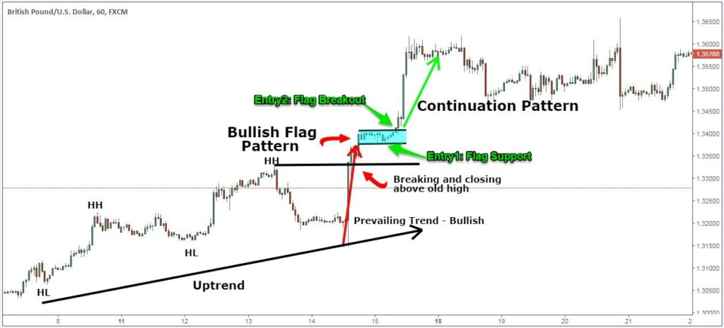 Trading strategies chart patterns