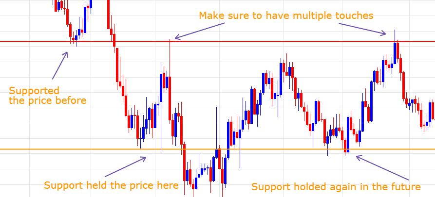 trading support resistance strategy