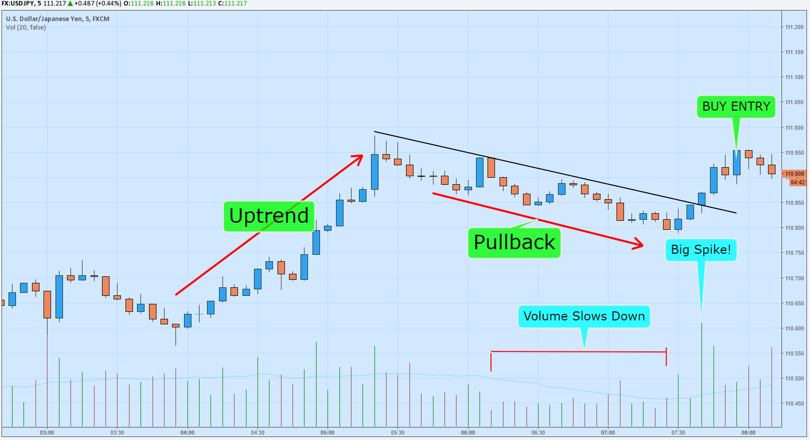 Scalping the forex market