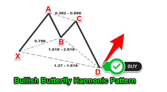Forex harmonic patterns monitor