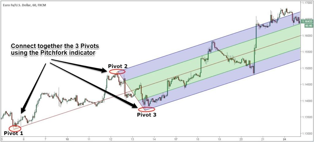 Andrews pitchfork trading system