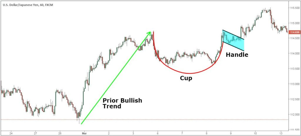 what is cup and handle pattern