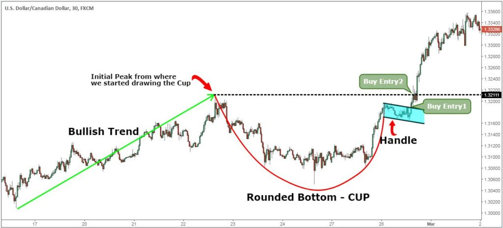 bitcoin cup and handle