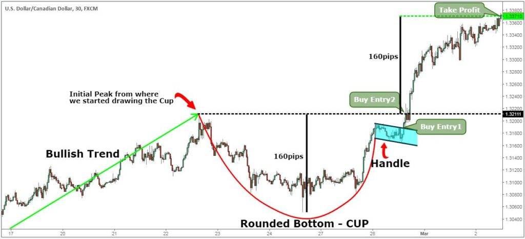 cup and handle pattern examples