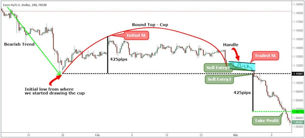 cup and handle inverse