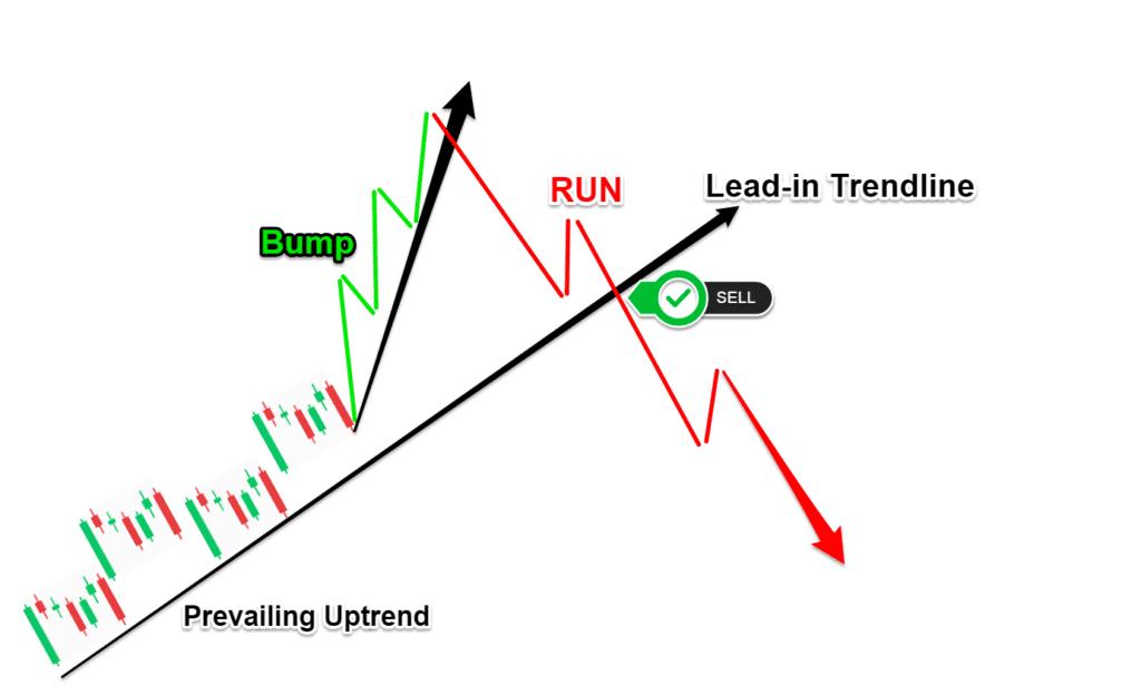 Bump and Run Chart Pattern